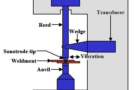 01-Ultrasonic-Welding-Process.jpg