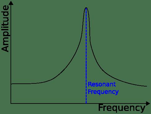Magnitude - Amplitude - Resonant - Resonance frequency - Intensity of vibration