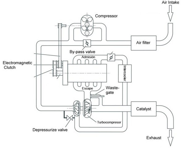 01-Twincharger_Theory-Turbocharger Layout Diagram