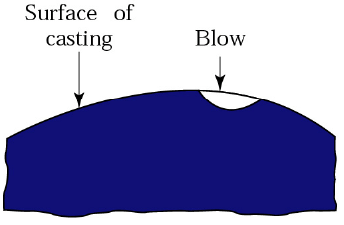 01-casting-defects-blow-holes-pin-hole-porosity