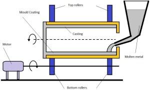 Centrifugal Casting | Centrifuging Process | Centrifugal casting Types