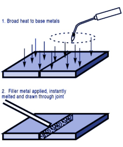 ca161 01 brazing technology brazing preparation brazing setup brazing filler metal and | Induction Brazing | 7 Common Things Nobody Told You About Furnace Brazing Today | Copper Brazing Torch Ultimate Guide | Why You Must Experience Infrared Brazing Process At Least Once In Your Lifetime | Induction Brazing