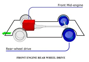 Power Transmission to the Wheels | Types of Power Transmission to the Wheels