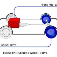 01-TYPES-OF-WHEEL-DRIVES-FRONT-ENGINE-REAR-WHEEL-DRIVE.jpg