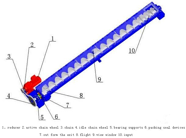 01-screw conveyor weighing system-screw conveyor working principle-screw conveyor engineering