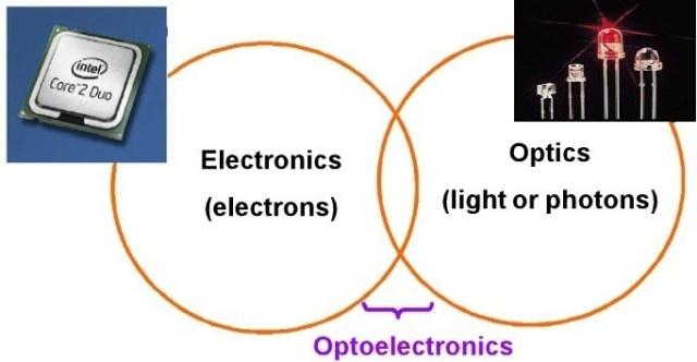 Opto electronics - Optics Technology - Opto Electronics Tech systems sensor technology