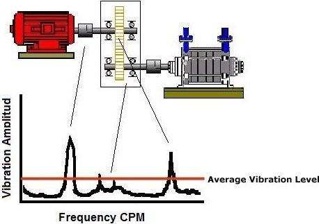 Vibration amplitude - Sound waves - Vibration level