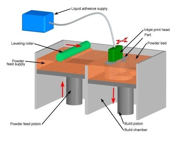 033Dpthreedimensionalprintingworkingopearationmodel