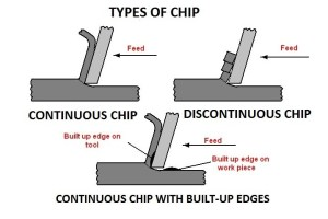 Types of Chips | Chips That are Formed During Machining