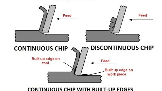 01-Types-of-chip-chip-formation.jpg