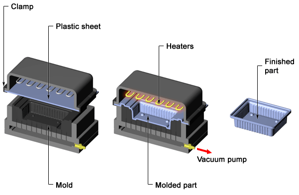 Thermoforming process, Polymer processing, Plastic parts manufacturing technology