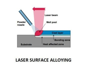 fb848 01 laser surface alloying use of laser in mechanical advantages of laser in metal treatment Laser Machining Application of LASER