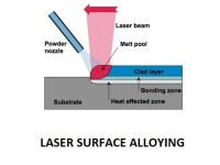 01-laser-surface-alloying-use-of-laser-in-mechanical.jpg