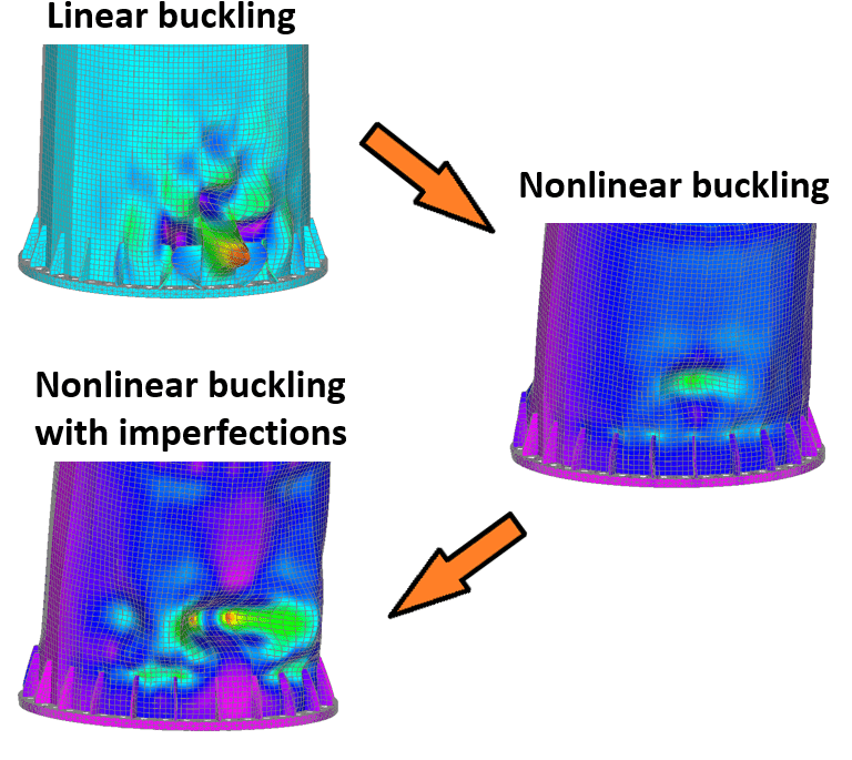 fff39 01 fea linear buckling non linear buckling types of fea simulation different types of analysis FEA TYPES OF FEA SIMULATION MODELS