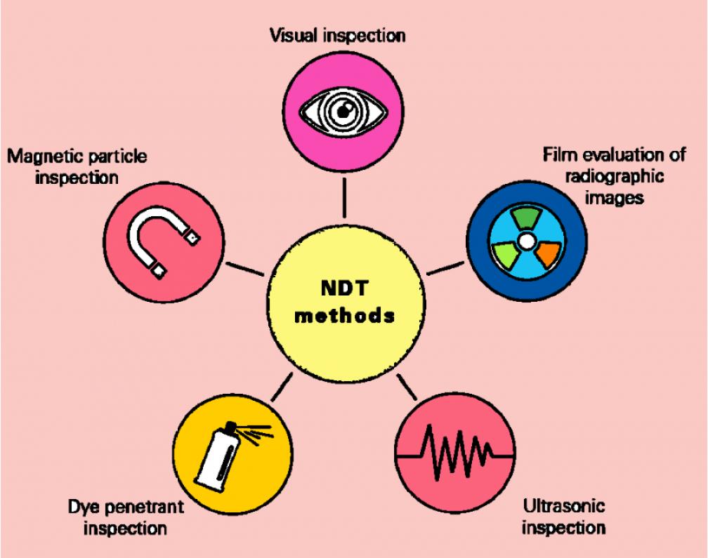 List of testing methods in NDT