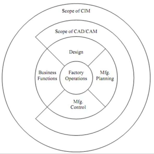 CIM hardware and software - cim hardware management - CIM hardware monitoring