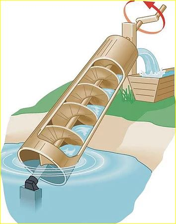 History-of-Screw-conveyor-Archimedes-screw-conveyor-to-transport-water