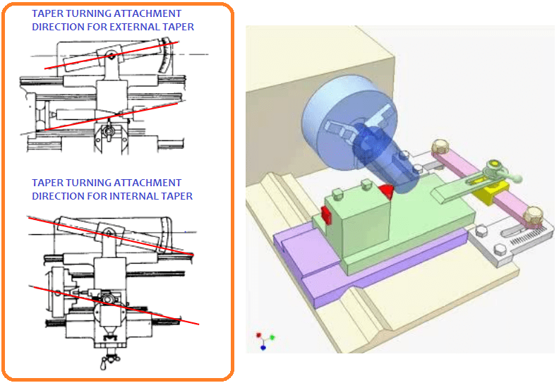 01-Taper-Turning-Attachment-For-External-Taper-And-Internal-Taper-Taper-Turning-Attachment-Diagram