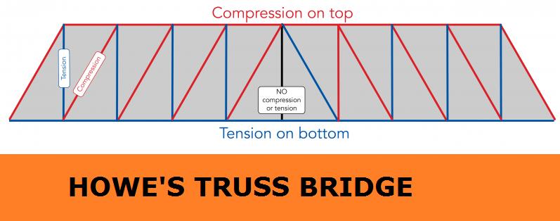 01-Howe-Truss-Bridge-Isosceles-Triangle-Diagonal-Beams