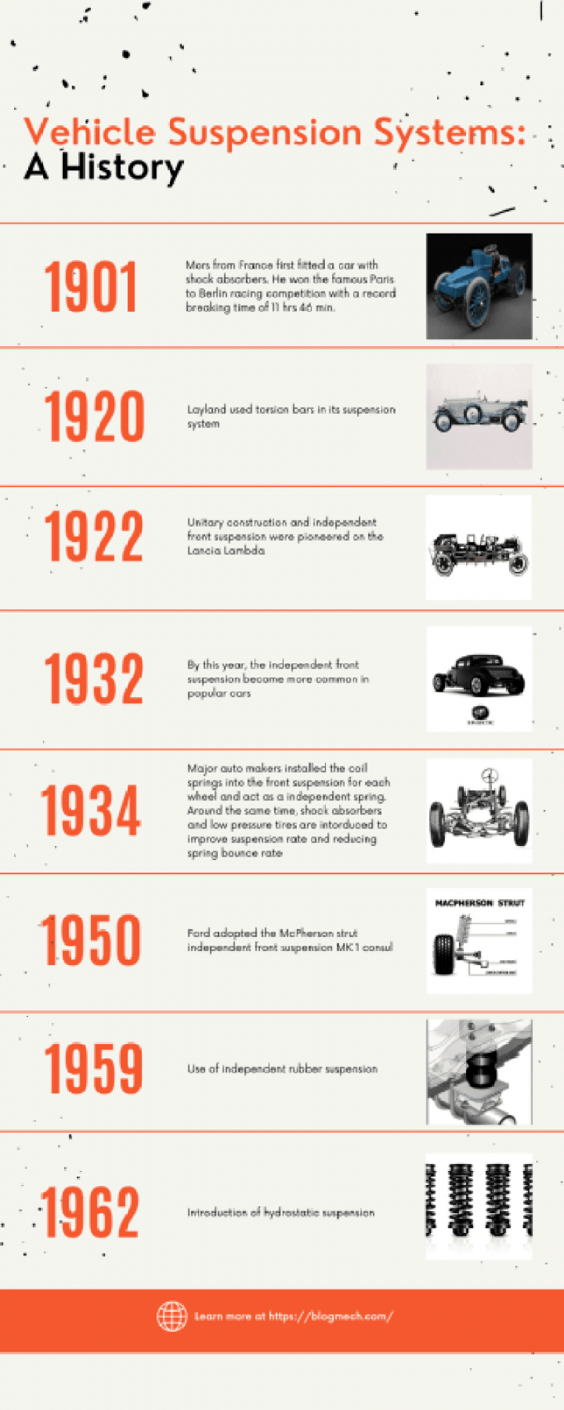 01-History-Of-Automobile-Suspension-System