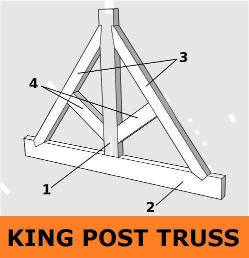 01-King-Post-Truss-Triangles-For-Roof-Construction-Rafters-Struts