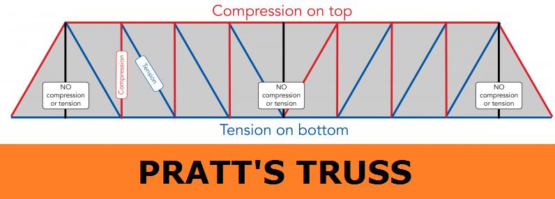 01-Pratt-Truss-Diagonal-Beam-Truss-Isosceles-Triangle