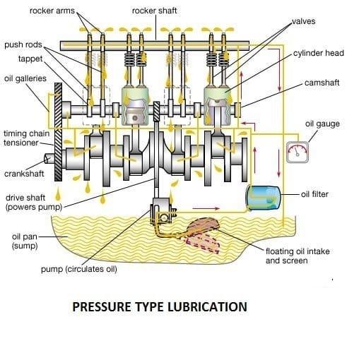 01-pressure-type-lubricaion-wet-sump-lubrication