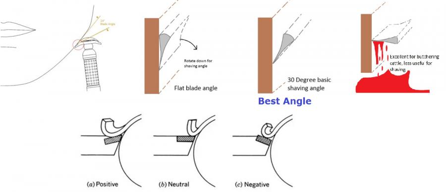 01-Shaving-Blade-Rake-Angle-Best-Shaving-Angle