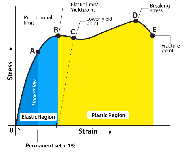 01-Stress-Strain-Diagram-Difference-Between-Limit-Of-Proportionality-And-Elastic-Limit