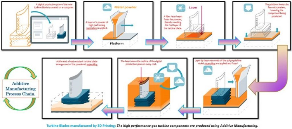 Additive-manufacturing-process-chain-additive-manufacturing-applications