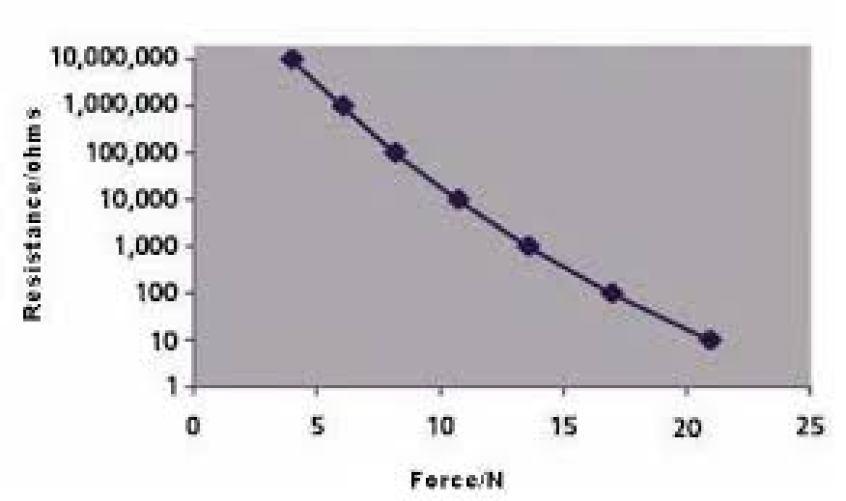 Quantum Tunnelling Composite QTC-Graph-resistance-vs-force-quantum-tunnelling-composite