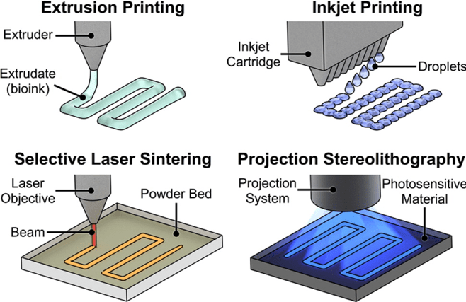 Types-of-3D-printing-technologies