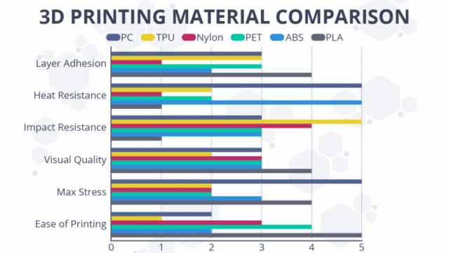 additive-manufacturing-material-comparison-PLA-materials-Stereolithography-materials