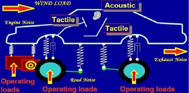 types-of-noise-of-car-nvh-noise-wind-noise-road-noise-engine-noise-exhaust-noise-acoustic-wav