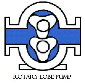 01 Rotary lobe pump Hydraulics and pneumatics Hydraulics and pneumatics Rotary pump