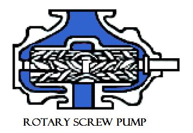01 Rotary screw pump Hydraulics and pneumatics Hydraulics and pneumatics Rotary pump