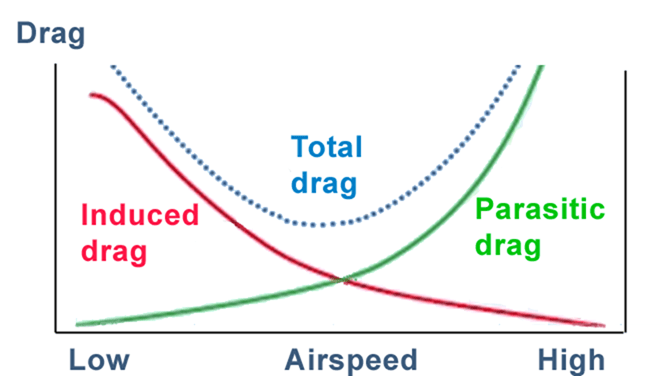 01-Variation of drag with vehicle speed - characteristics curve of aerodynamics drag