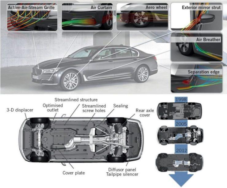 01-Aerodynamic Drag Car, Automotive Aerodynamics