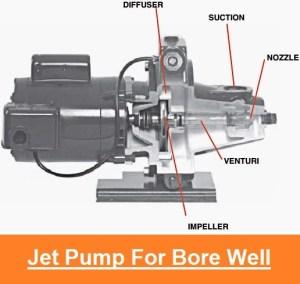 Jet Pumps | 3 Types of Deep Well Pumps