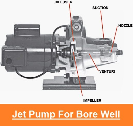 01-Jet Pumps For Bore-Water Jet Pump High Pressure-Hydrojet Pump