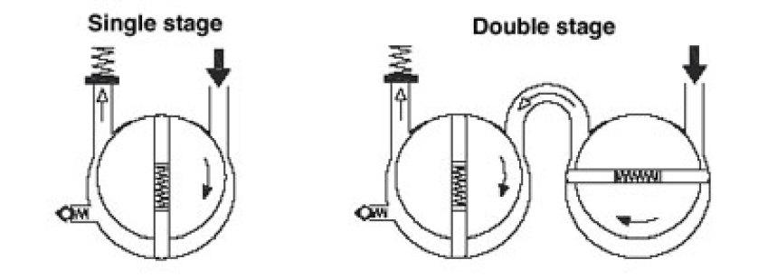 01-single stage vacuum pump-double stage vacuum pump-two stage water ring vacuum pump