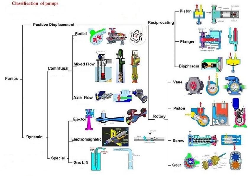 01 Types Of Pump Oil Rotary Pump Vane Pump Diaphragm Type Vacuum Pump Gear Pump | Blogmech.com