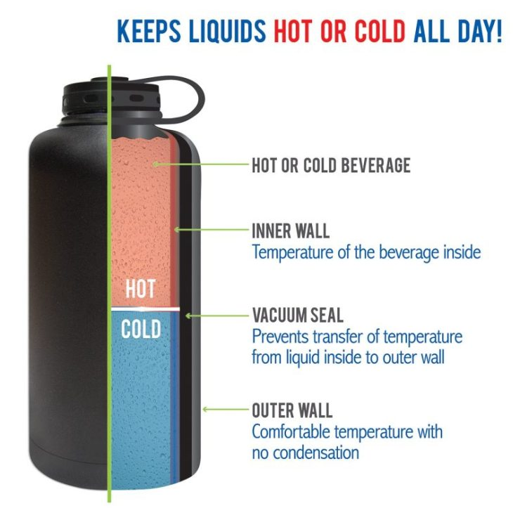 01 Scientific reason behind the long term heat retention of the thermo flasks | How Thermo-flask can keep heat for a longer period of time? Everything You've Ever Wanted to Know About Vacuum Flask In 10 Simple Steps | Thermo-flask