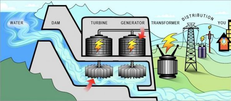 01 Why does hydropower plants more acceptable than thermal power plant to generate electricity   Hydropower Plants vs Thermal Power Plants   5 Things You Need To Know About Hydropower Plants Over Thermal Power Plants   hydropower plants