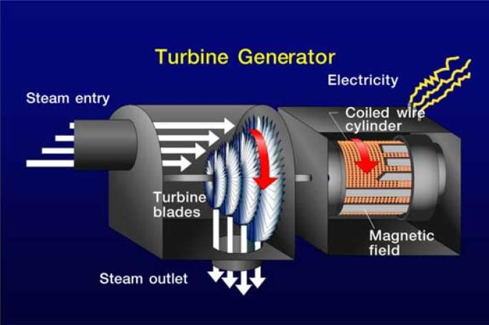 01 turbine generator steam turbines steam generators Mechanical Engineering Prime Movers