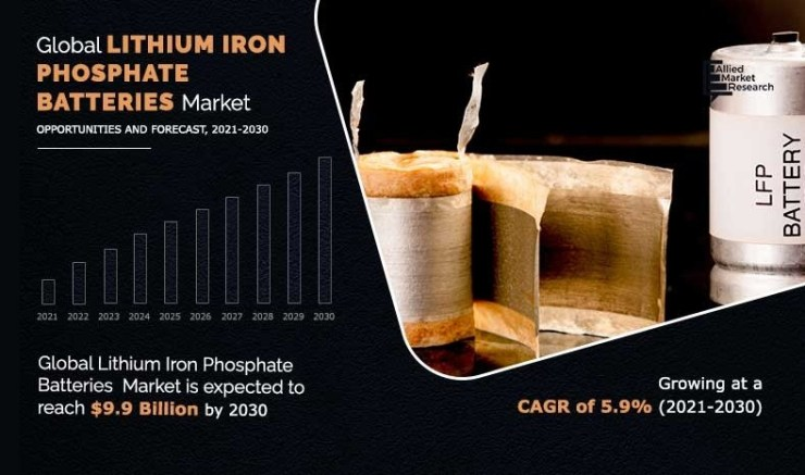 01 Lithium Battery is cell of future lithium iron phosphate batteries market 2021 2030 | LiFePO4 Batteries | Lithium Iron Phosphate Batteries Advantages and Disadvantages | Lithium Iron Phosphate Battery Discharge Rate and Their Future | LiFePO4 Batteries