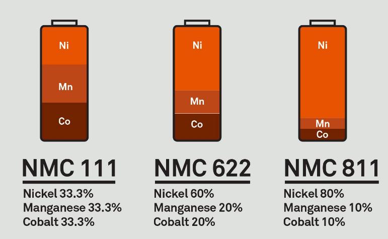 01 Lithium Nickel Manganese Cobalt Oxide Battery Nmc Battery Ncm Battery   Blogmech.com