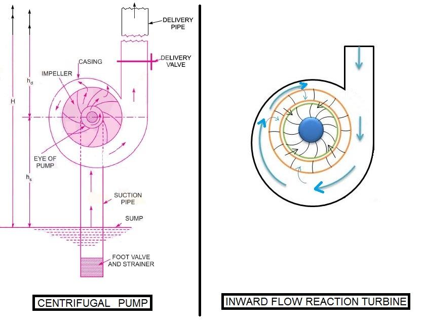 Centrifugal Pump Vs Reaction Turbine