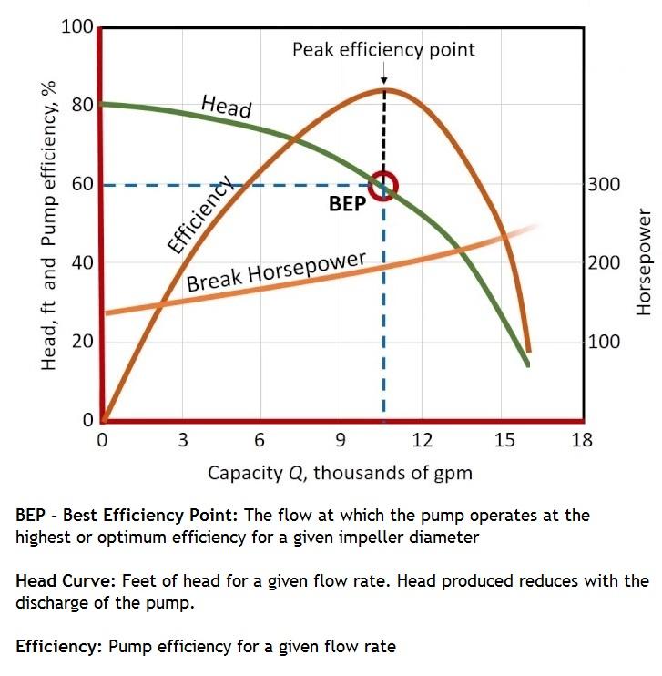 Centrifugal Pump Performance Curve, H V Q Curve