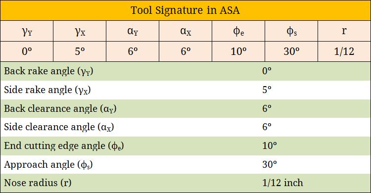 01 Tool Signature In Asa   Blogmech.com